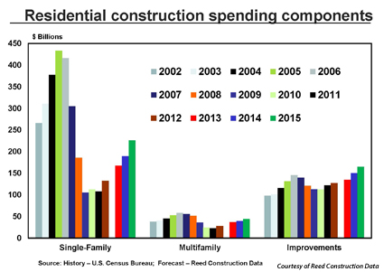Reed Construction Data predicts that residential improvements will increase in the billions during 2014 and 2015.