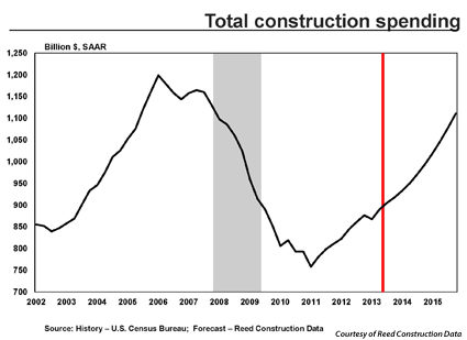 Total construction spending is predicted to increase over the next two years, not factoring in any effects of the partial government shutdown.