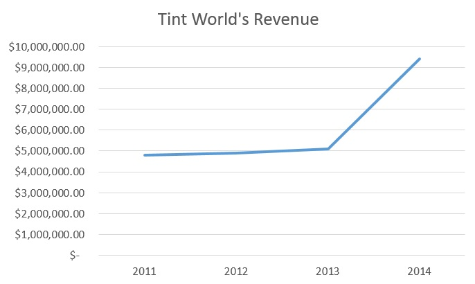 Tint World experienced explosive growth in 2014. Source: Inc.